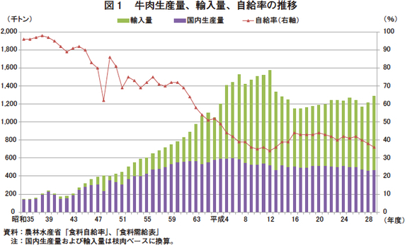 食料 率 日本 牛肉 自給