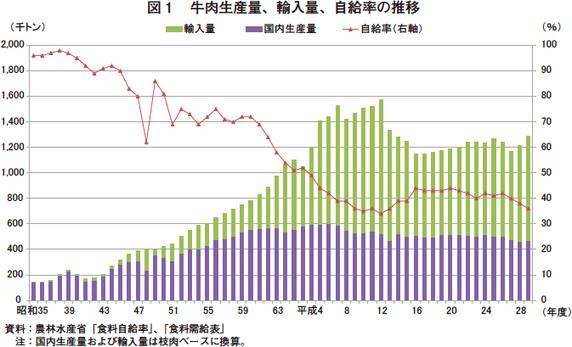 牛肉 自給 率 令和元年度の食料自給率、前年度から1...