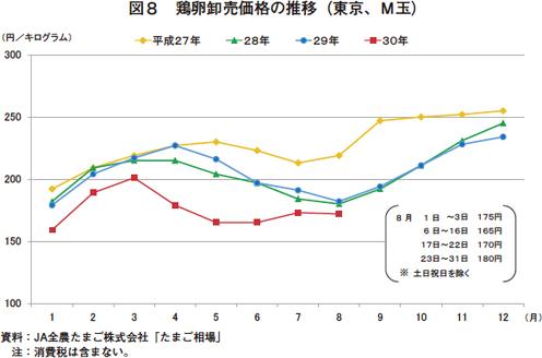 率 自給 日本 の